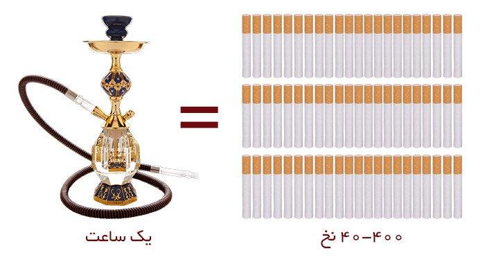 دود قلیان بیشتر از سیگار است
